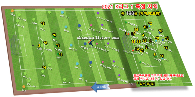 2021 K리그1 15R 순위&기록 [0512]