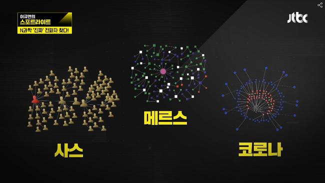 [보도] JTBC&중앙일보 - 수도권 코로나19 전염 네트워크 분석