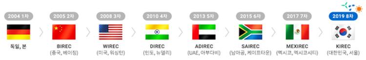 2019 서울세계재생에너지총회, 한국에서 재생에너지 시대의 서막을 열다