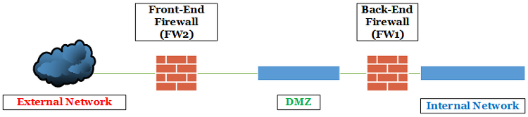 DNS, Certificate and Firewall Requirements for Lync Server 2013
