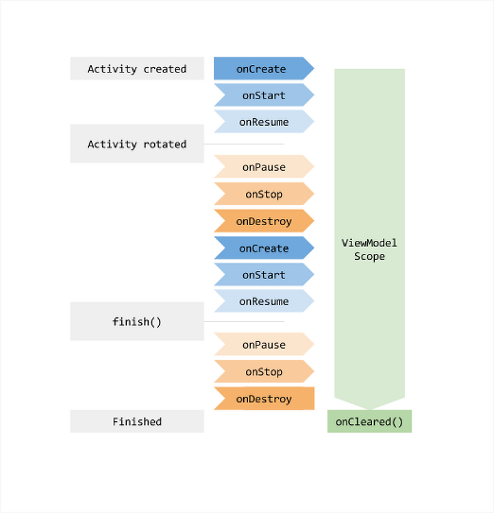 Android Architecture Components ViewModel이 왔어요