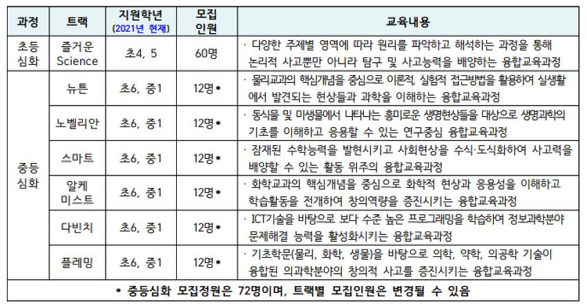 2022년 동국대학교 과학영재원 신입생 모집요강