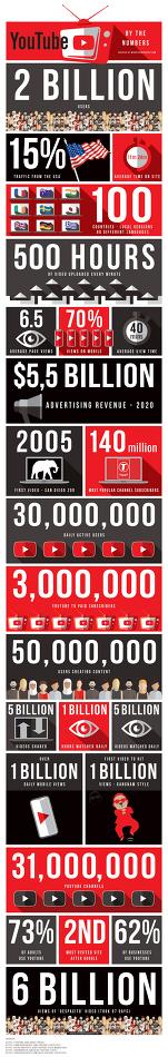 [인포그래픽] 숫자로 보는 유튜브, 놀라운 기록들