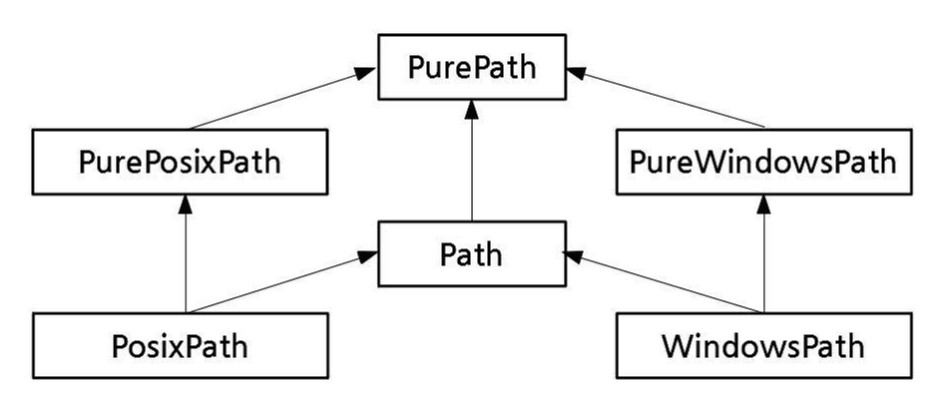 Python - pathlib, File/Directory Path 관련 모듈