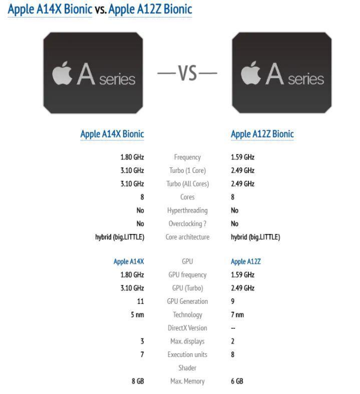 이번에 유출된 아이패드 프로5에 들어갈 A14X 성능 - 모바일 ...