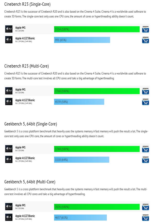 아이패드 프로 4세대 VS 5세대 성능비교 - 꾸르