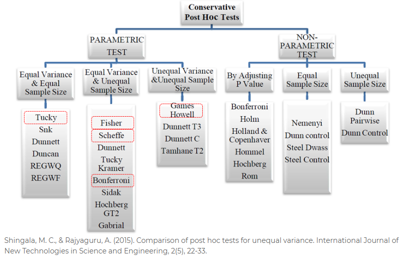 Shingala, M. C., & Rajyaguru, A. (2015). Comparison of post hoc tests for unequal variance. International Journal of New Technologies in Science and Engineering, 2(5), 22-33.