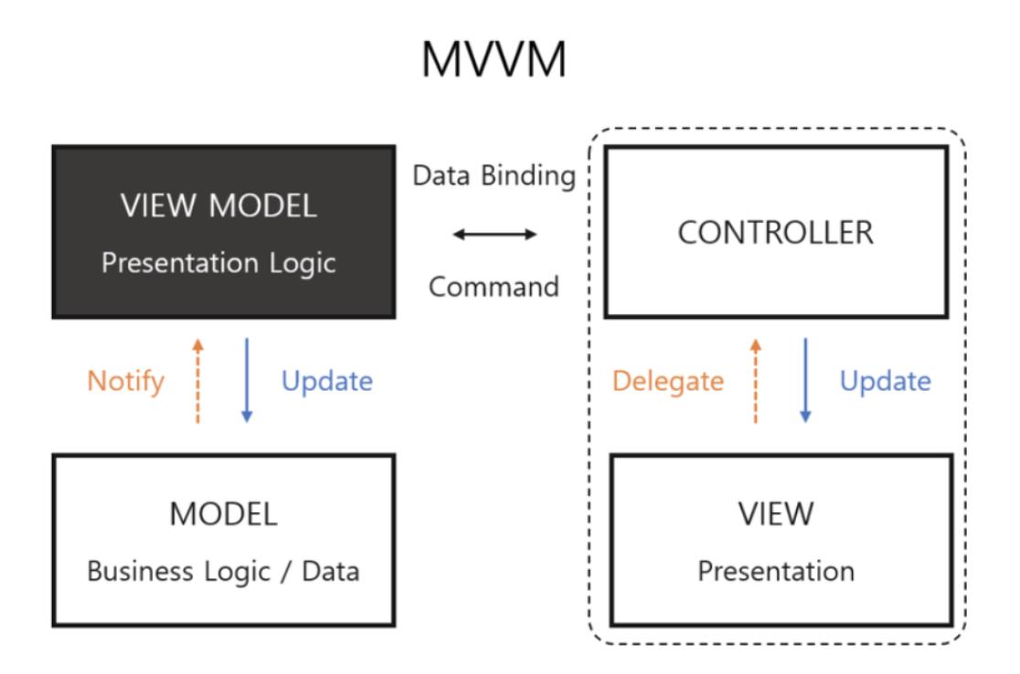 MVVM image