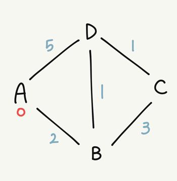 [Algorithm] Dijkstra 다익스트라 최단 경로 알고리즘
