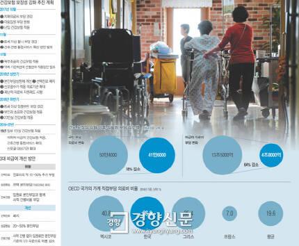 지난 9일 보건복지부가 발표한 건강보험 보장성 강화 추진 계획과 3대 비급여 개선 방안
