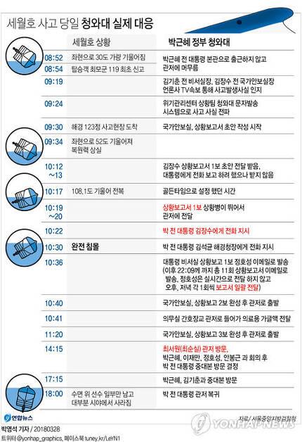 [그래픽] 세월호 사고 당일 청와대 실제 대응