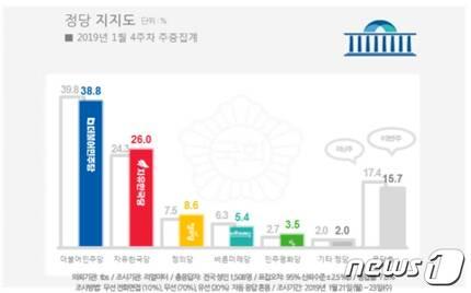정당지지도 여론조사 결과 (자료제공=리얼미터)© 뉴스1
