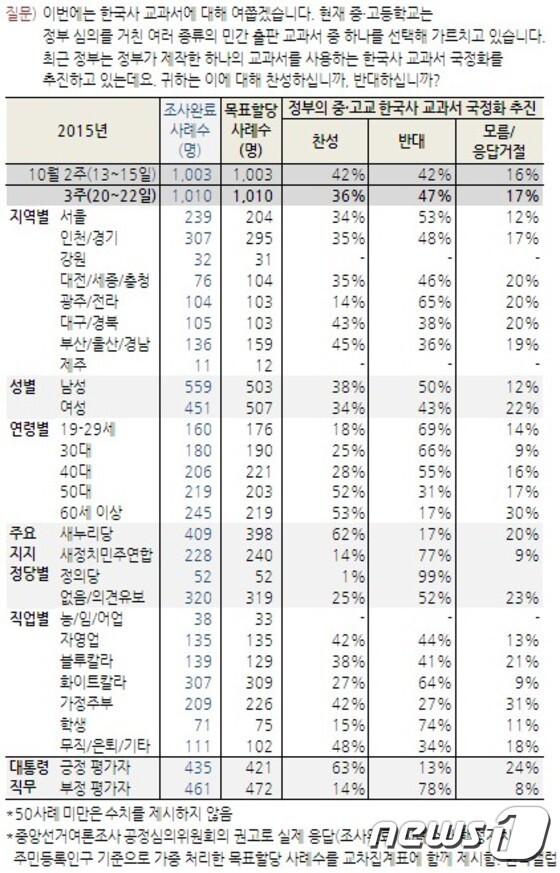 국사교과서 국정화에 대한 한국갤럽의 10월3주차 여론 조사 결과. © News1