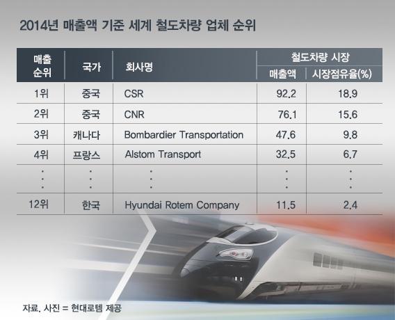 2014년 매출액 기준 세계 철도차량 업체 순위. 현대로템은 11억5000만유로(1조4000억원)로 12위를 기록했다.(단위: 억유로)/자료: 현대로템 제공, 그래픽=김연수 디자이너