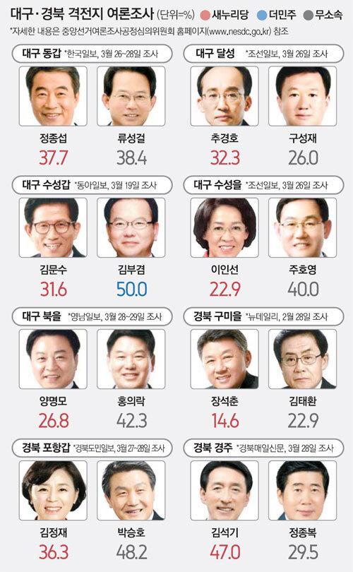 경북 구미을 8명 조사