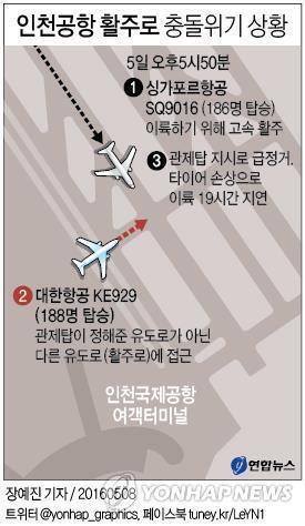 <그래픽> 인천공항 활주로 충돌위기 상황 (서울=연합뉴스) 장예진 기자 = 5일 인천발 샌프란시스코행 싱가포르항공 여객기의 이륙이 19시간 지연된 이유는 이륙 중 대한항공 여객기가 활주로 끼어들어 급정거한 탓으로 드러났다. jin34@yna.co.kr (끝)