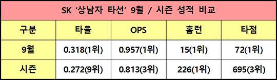 9월 14일 기준 SK 타선 주요 기록(자료=스탯티즈).