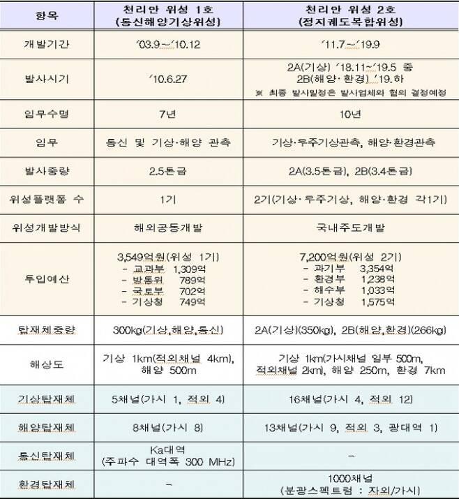 천리안 1호와 2호 비교 - 자료 과학기술정보통신부