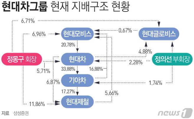 그래픽=최진모 디자이너© News1
