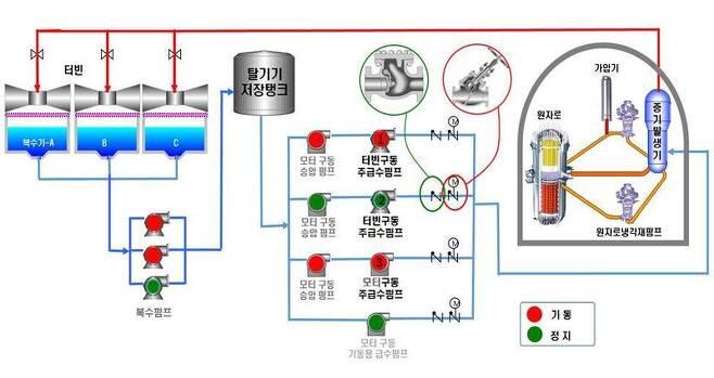 경북 울진 원전 한울 4호기 급수계통 개략도. 한울 4호기는 주급수펌프 1대(터빈구동 2번)에 연결된 밸브가 제대로 열리지 않아, 2번 펌프를 사용해서는 충분한 양의 물을 증기발생기로 보내지 못하는 상태다. 그림 원안위 제공
