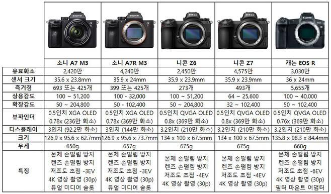 최근 공개된 풀프레임 미러리스 카메라를 정리해 놓은 표.