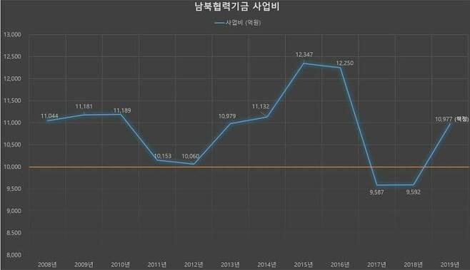2008년부터 2019년까지 책정된 남북협력기금 사업비. 최근 10년동안 사업비가 1조 아래로 내려간 것은 2017년과 2018년 뿐이었다. (자료=통일부 제공)