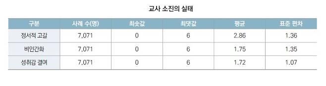 직무 스트레스에 따른 교사 소진 실태(한국교육개발원 제공)© News1