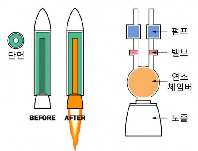 고체 로켓(왼쪽)은 내부에 고체 연료를 채우고 가운데를 비운 다음 불을 붙이면 가스가 노즐을 통해 분사되는 간단한 구조다. 반면 액체 추진 로켓(오른쪽)은 연료를 공급하기 위한 펌프와 제어를 위한 밸브, 연료에 불을 붙이는 공간인 연소 체임버, 가스가 방출되는 노즐 이외에도 그림에 포함되지 않은 여러 장치가 필요한 복잡한 구조다. -하우스터프웍스 제공