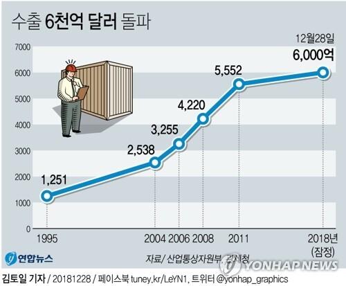 [그래픽] 연간 수출 사상 첫 6천억달러 돌파