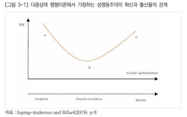 성평등주의 확산과 출산율의 관계.보건사회연구원