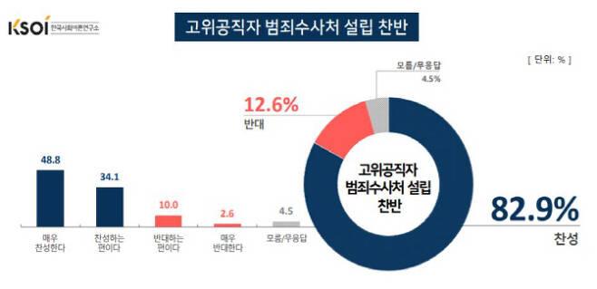 자료=한국사회여론연구소
