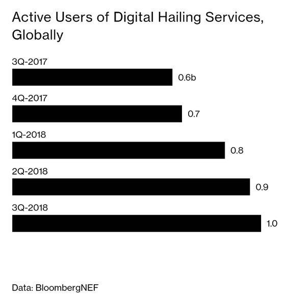 전세계 차량 공유 서비스 이용객은 지난 2017년 3분기 6억 명에서 1년만에 10억 명으로 60% 이상 증가했다. [블룸버그 캡처]