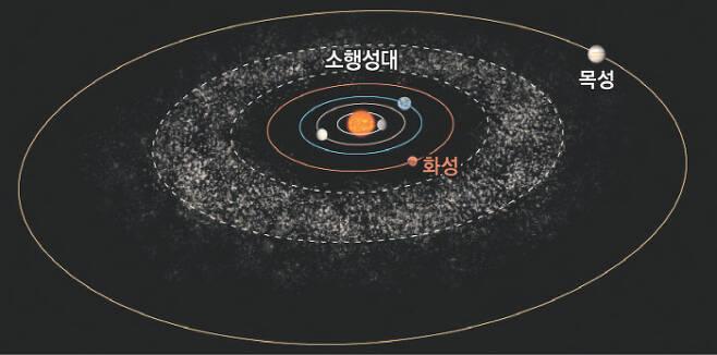 태양계 내 행성들과 소행성대의 상상도. 태양을 주위로 가장 가까이에서 공전하는 수성부터 금성, 지구, 화성, 목성 등의 공전 궤도와 소행성들의 모습을 표현했다. 미국항공우주국(NASA) 제공