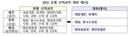 9급 공채 선택과목 개편안 [인사혁신처 제공]