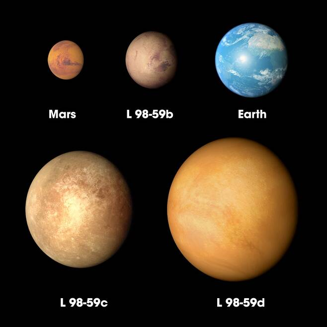 L 98-59b 등의 외계행성과 지구, 화성의 크기 비교