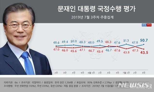 【서울=뉴시스】 여론조사 전문기관 리얼미터는 tbs의 의뢰로 실시한 7월 3주차(15~17일) 주중 집계에서 문 대통령의 지지율이 전주 대비 2.9%포인트 상승한 50.7%(매우 잘함 28.6%, 잘하는 편 22.1%)를 기록했다고 18일 밝혔다. '국정수행을 잘못하고 있다'는 부정평가는 3.8%포인트 내린 43.5%(매우 잘못함 30.3%, 잘못하는 편 13.2%)를 기록했다. 2019.7.18(그래픽 출처 : 리얼미터)