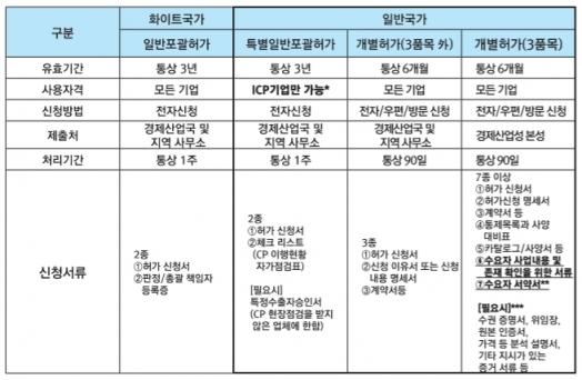 일본 전략물자 수출규제 관리체계  [자료=전략물자관리원]