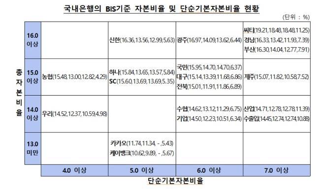 (금융감독원 제공)© 뉴스1