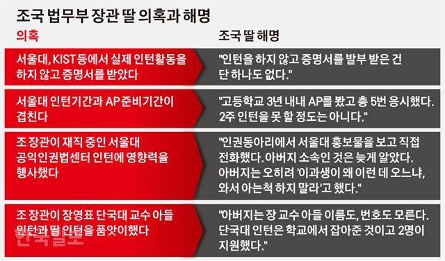 조국 법무부 장관 딸 의혹과 해명. 그래픽=김경진기자