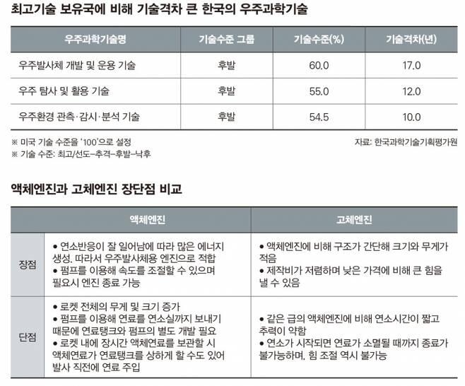 현재 문재인 정부는 한국이 민간용 고체연료 우주발사체를 개발할 수 있도록 한·미 미사일 지침을 개정하는 문제를 미국과 긴밀히 협의 중이다. ⓒ 연합뉴스