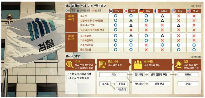 그래픽 박향미 기자 phm8302@hani.co.kr