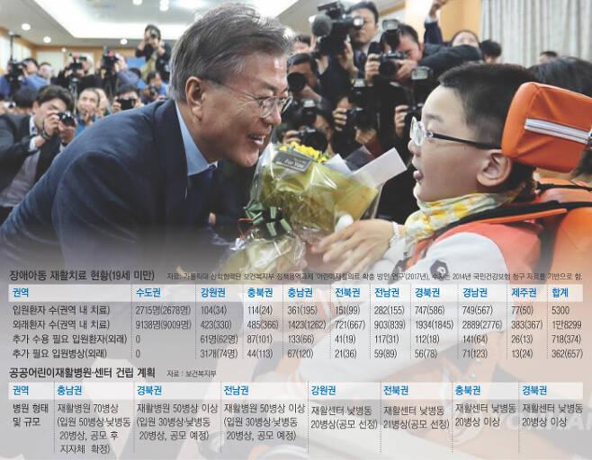 문재인 대통령이 대선후보이던 2017년 3월 대전시의회에서 중증장애아 김건우군을 만나 인사를 건네고 있다. 문 대통령은 당시 공공어린이재활병원 건립을 공약했다.  연합뉴스