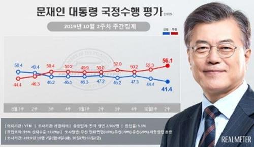 文대통령 국정지지도, 3.0%p 내린 41.4% [리얼미터 제공]