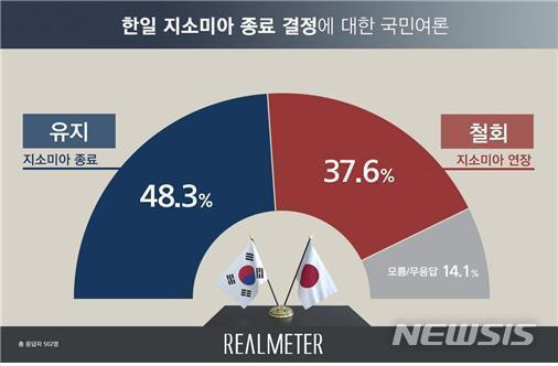 【서울=뉴시스】(그래픽=리얼미터 제공)