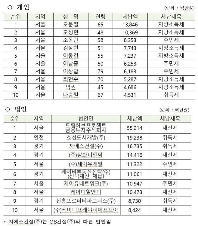 지방세 고액·상습체납자 상위 10 명단(기존 + 신규). (행정안전부 제공). © 뉴스1