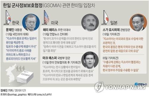 [그래픽] 한일 군사정보보호협정(GSOMIA) 관련 한미일 입장차