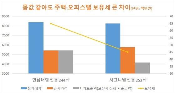 자료: 국토교통부 국세청 김종필 세무사