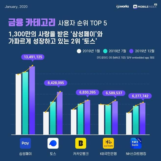 2019년 대한민국 모바일 앱 사용자 순위 금융 Top 10