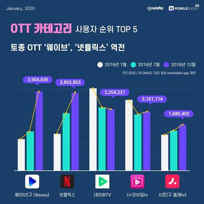 2019년 대한민국 모바일 앱 사용자 순위 OTT Top 10