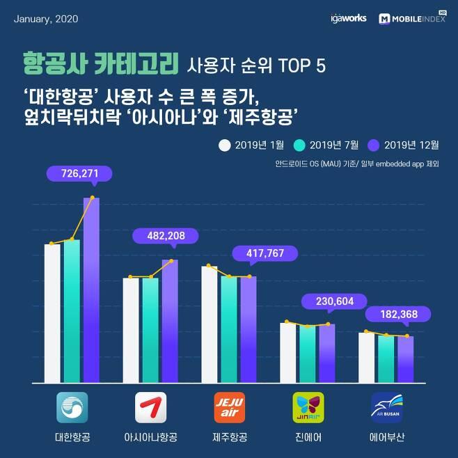 2019년 대한민국 모바일 앱 사용자 순위 항공사 Top 10
